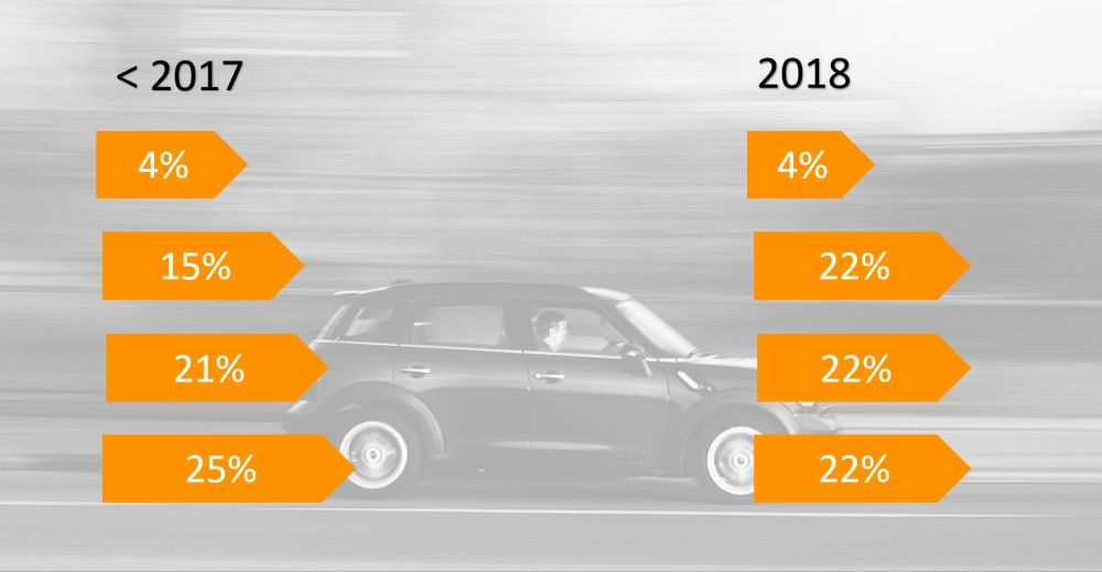 bijtelling in 2018 - lease auto voor ondernemer