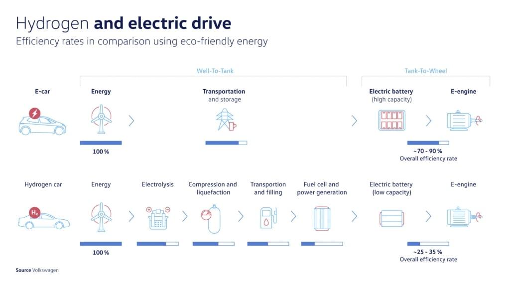 Heeft de waterstof auto wel toekomst?